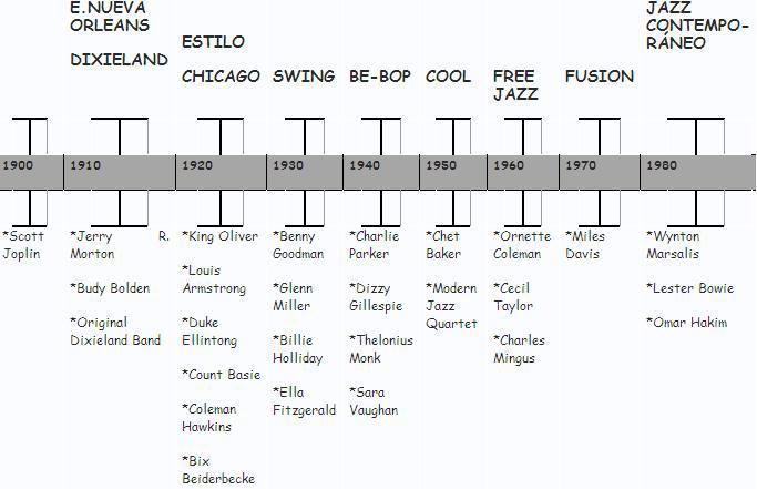 Pinceladas de Jazz